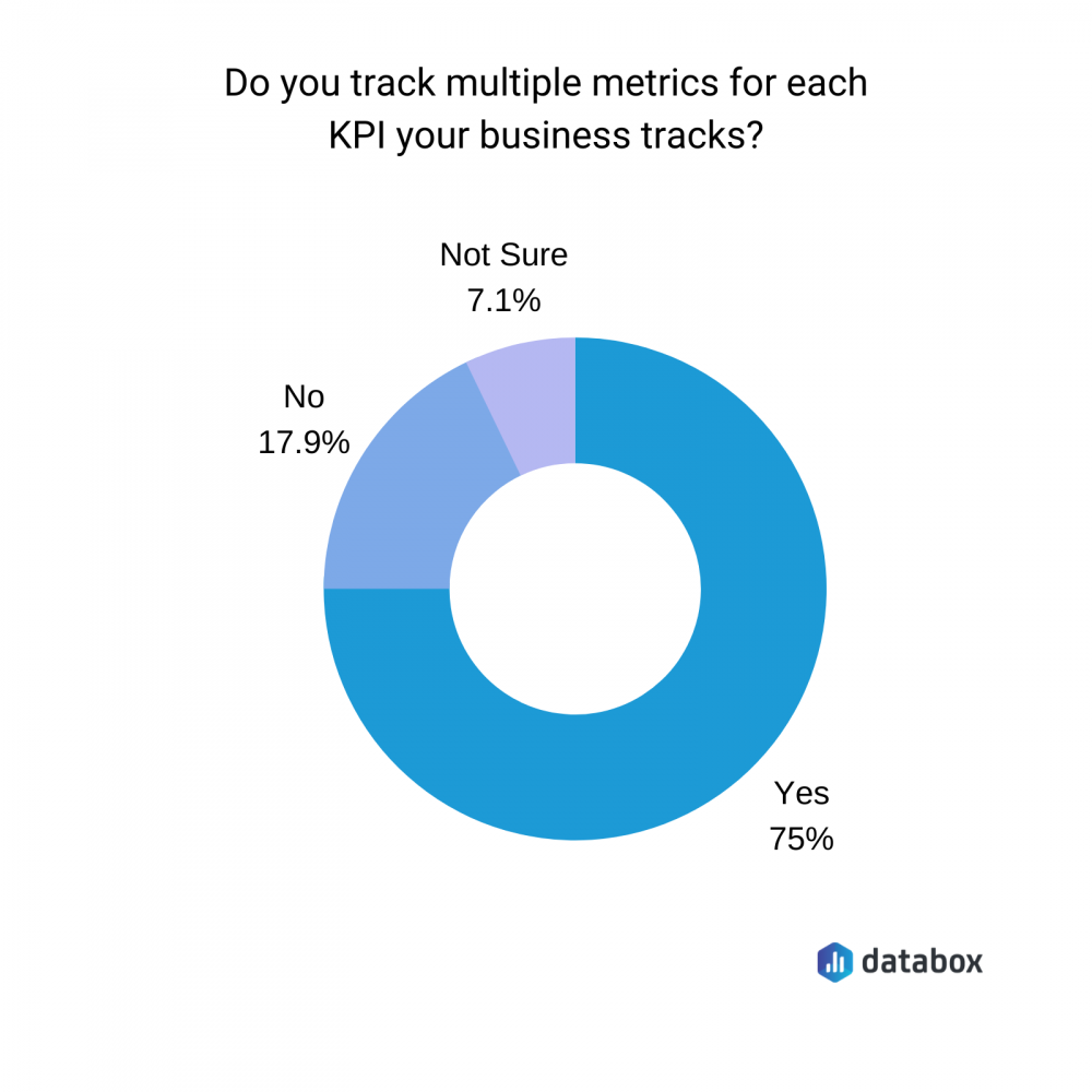 do your track multiple metrics for each KPI your business tracks?