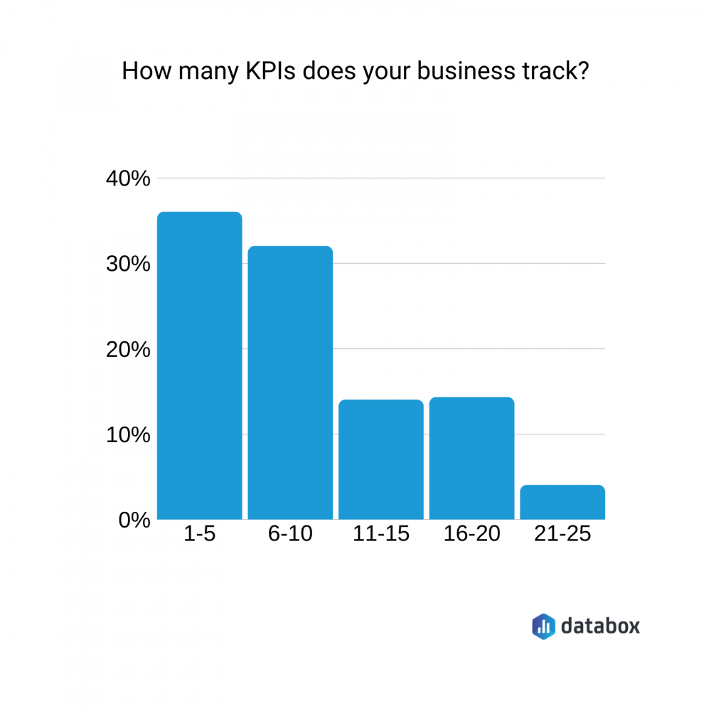 how many kpis does your business track?