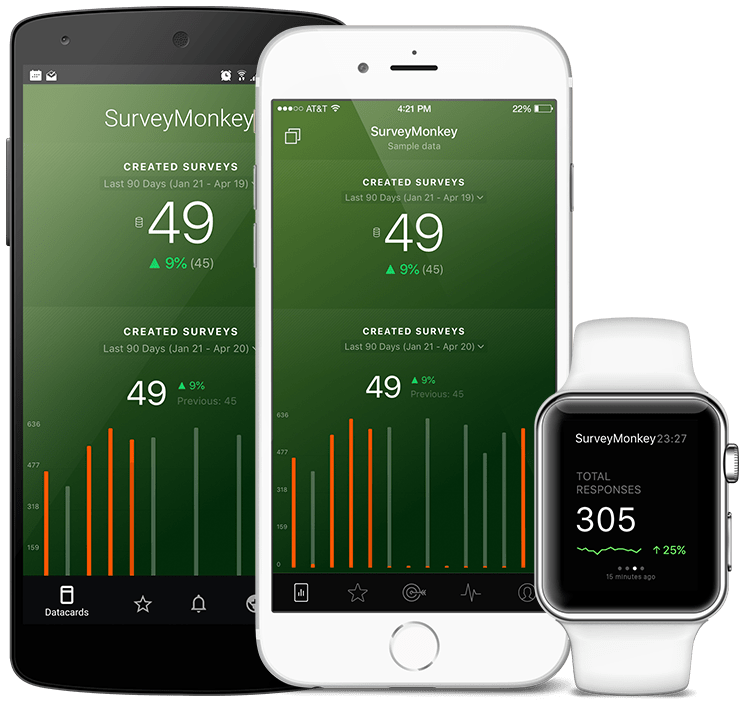 SurveyMonkey metrics and KPI visualization in Databox native mobile app