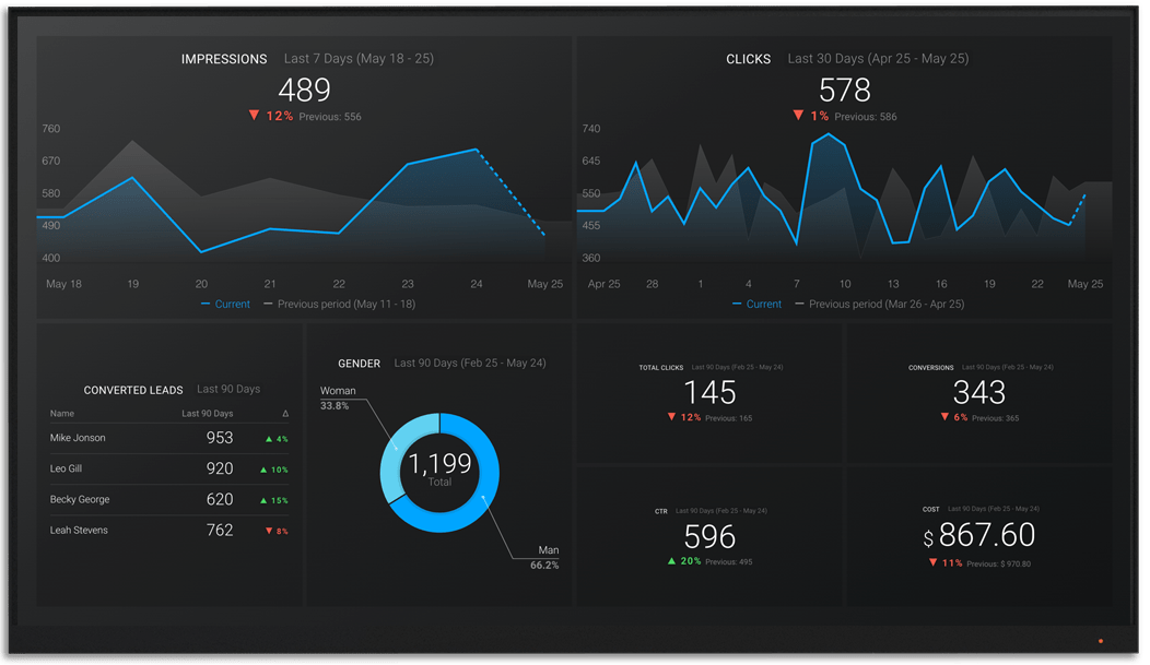 StackAdapt metrics and KPI visualization on Databox big screen dashboard