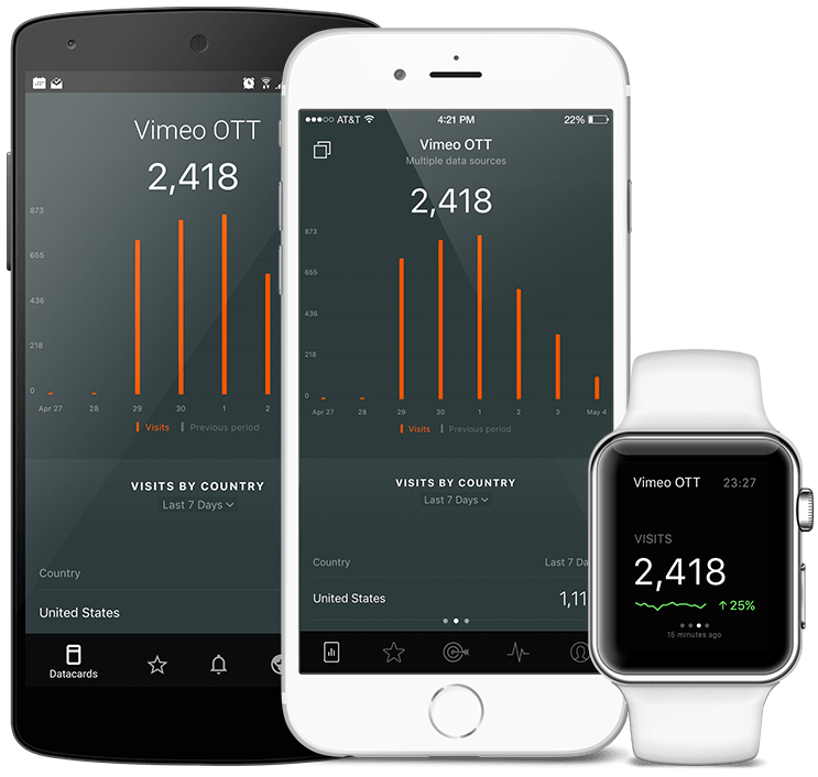 VimeoOTT metrics and KPI visualization in Databox native mobile app
