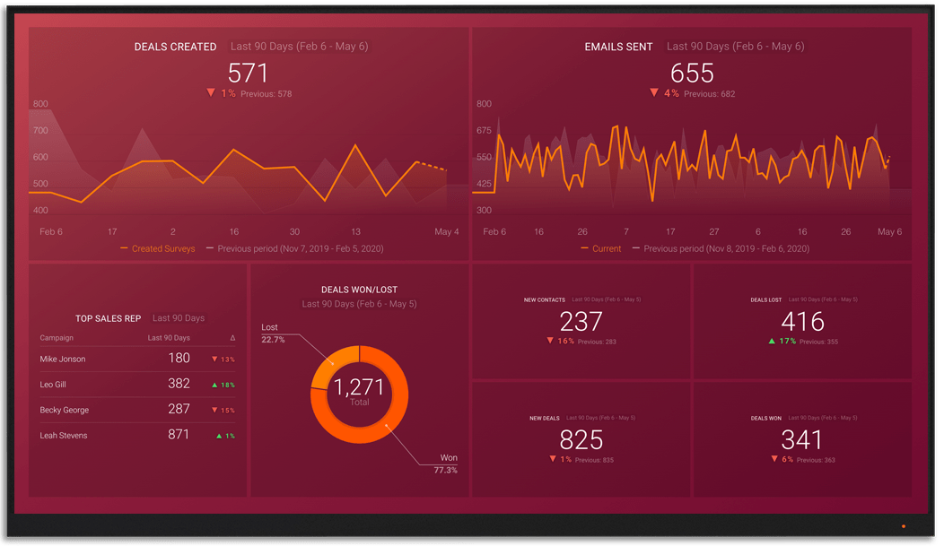 ZohoCRM metrics and KPI visualization on Databox big screen dashboard