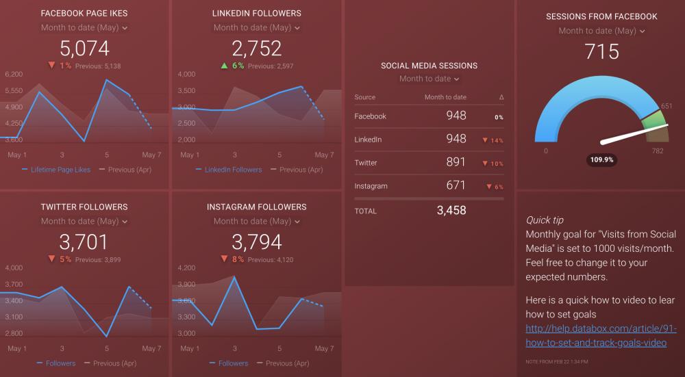 Social Media Databoard