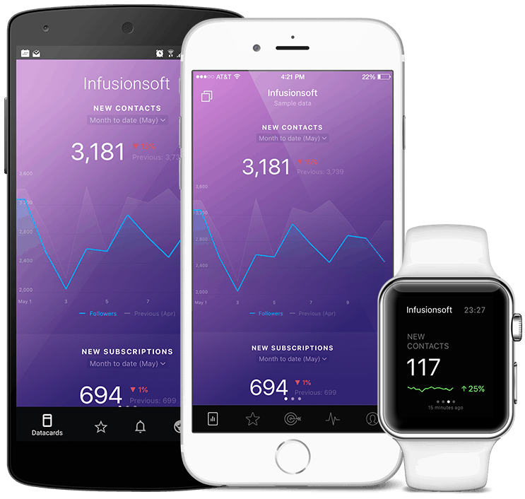 InfusionsoftKeap metrics and KPI visualization in Databox native mobile app