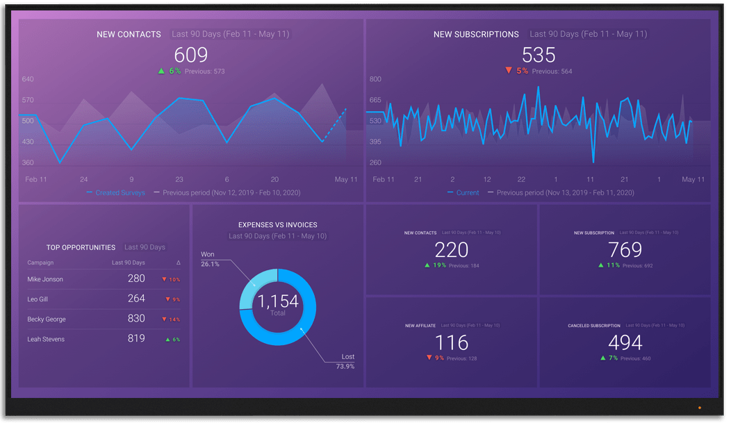 InfusionsoftKeap metrics and KPI visualization on Databox big screen dashboard