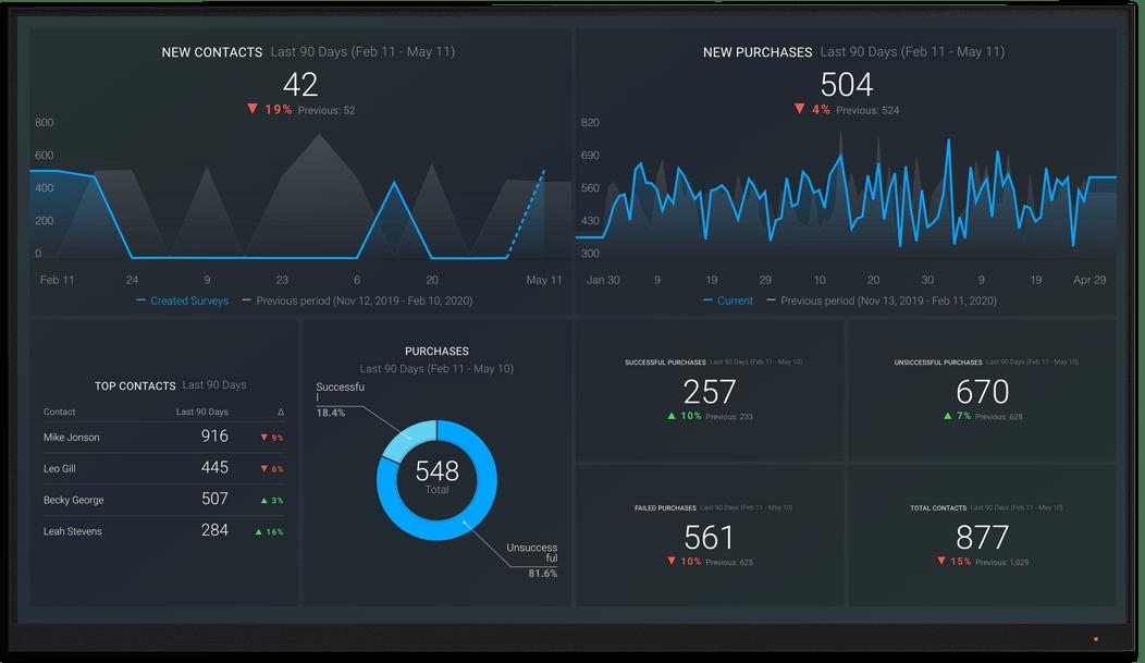 ClickFunnels metrics and KPI visualization on Databox big screen dashboard