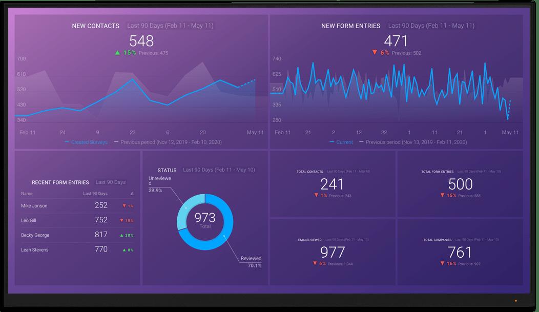 Mautic metrics and KPI visualization on Databox big screen dashboard