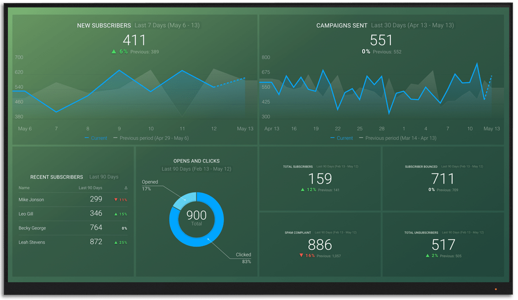 MailerLite metrics and KPI visualization on Databox big screen dashboard