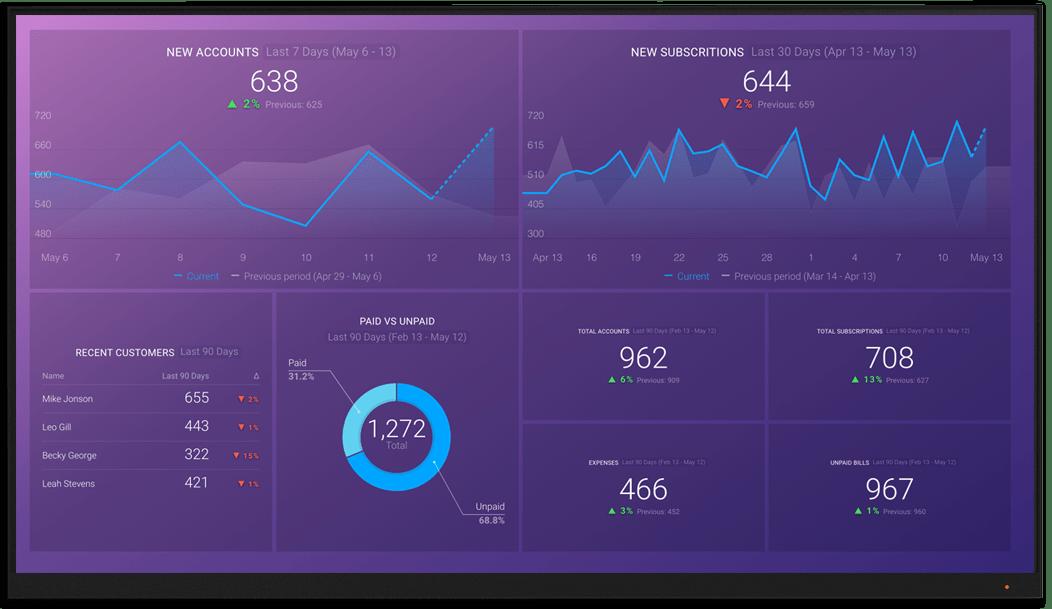 Recurly metrics and KPI visualization on Databox big screen dashboard