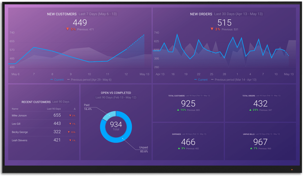 PrestaShop metrics and KPI visualization on Databox big screen dashboard