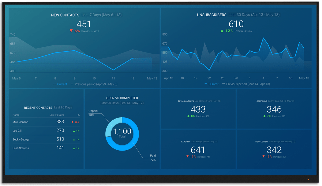 GetResponse metrics and KPI visualization on Databox big screen dashboard
