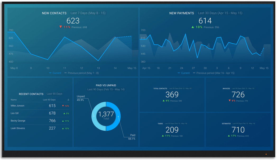FreshBooks metrics and KPI visualization on Databox big screen dashboard