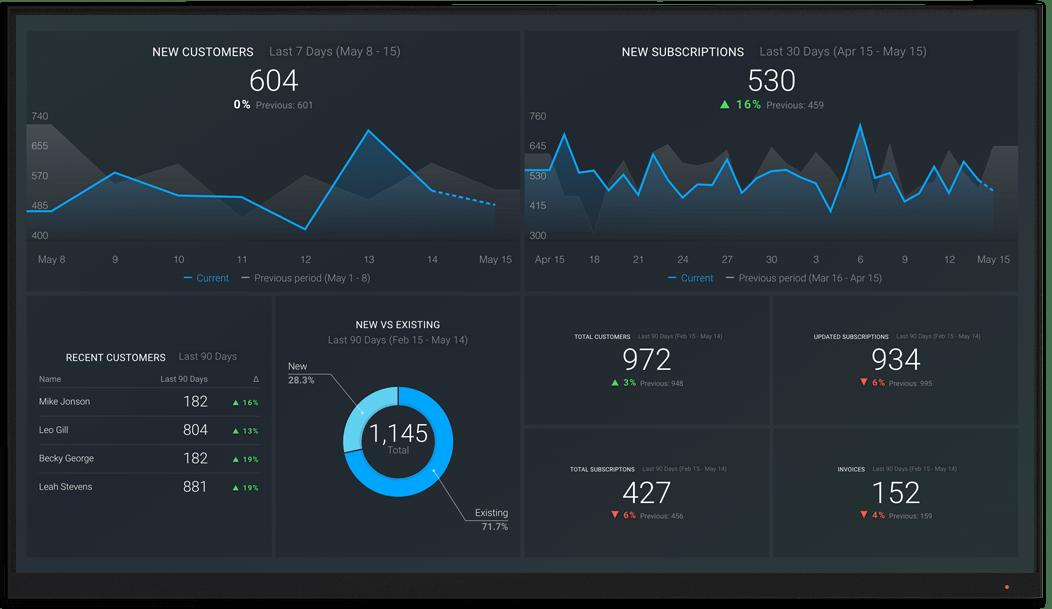 Braintree metrics and KPI visualization on Databox big screen dashboard