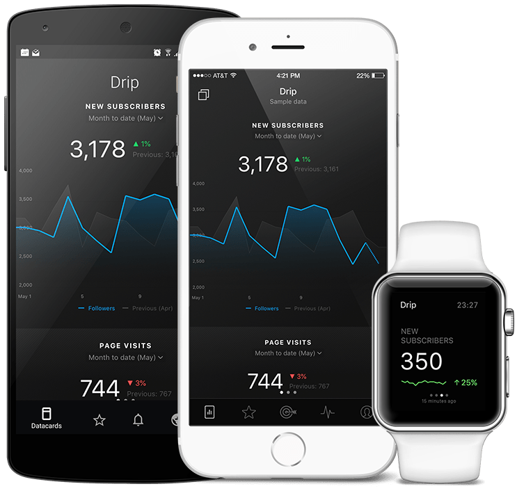 DripPartner metrics and KPI visualization in Databox native mobile app