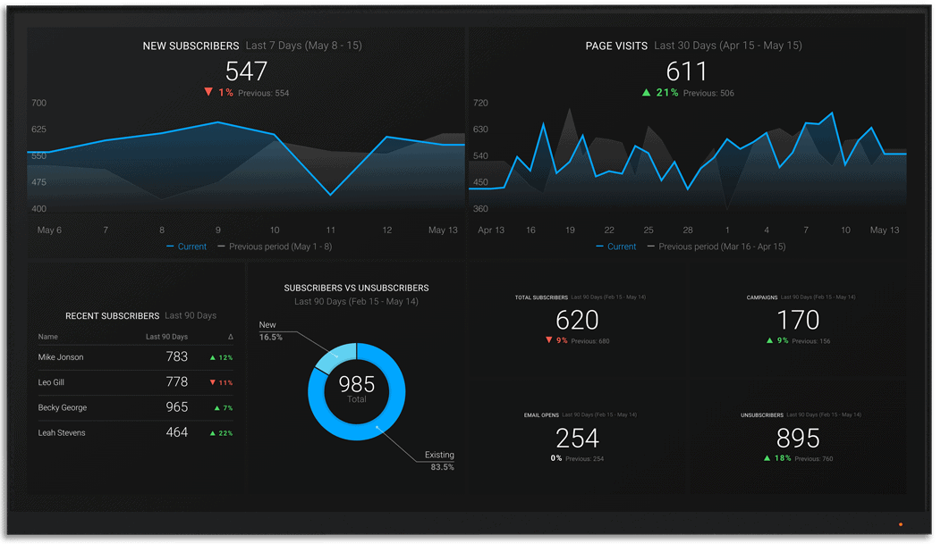 DripPartner metrics and KPI visualization on Databox big screen dashboard