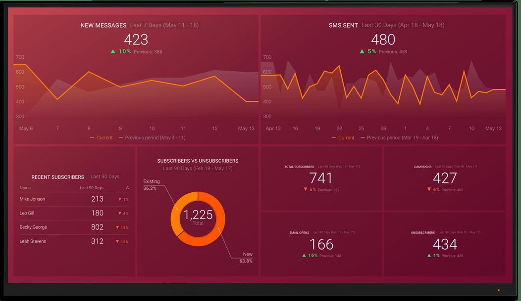 Twilio metrics and KPI visualization on Databox big screen dashboard