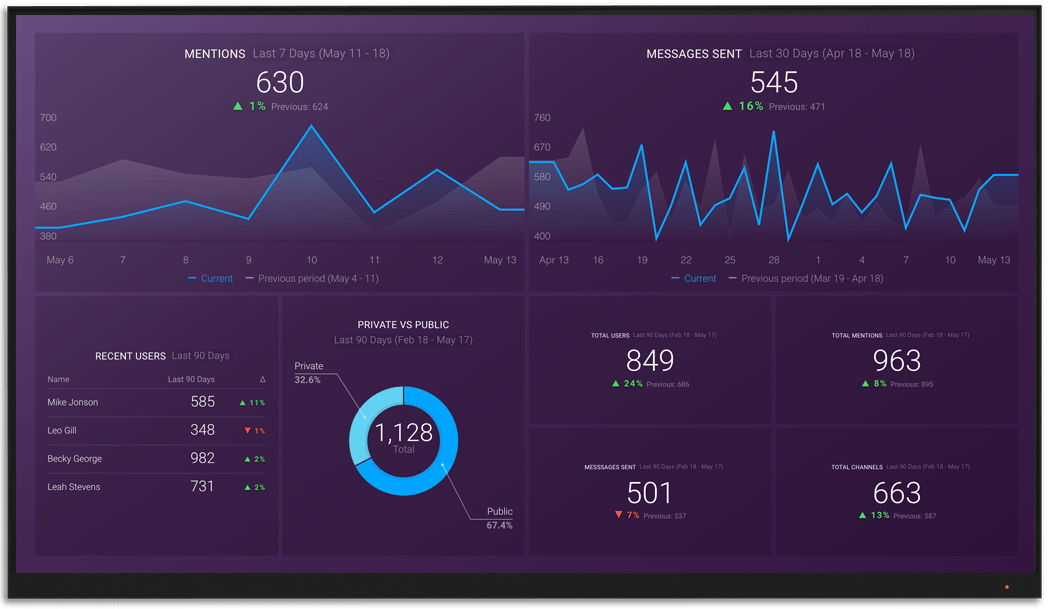 Slack metrics and KPI visualization on Databox big screen dashboard