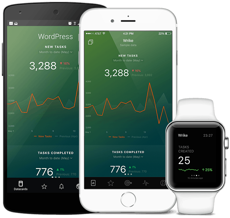 Wrike metrics and KPI visualization in Databox native mobile app