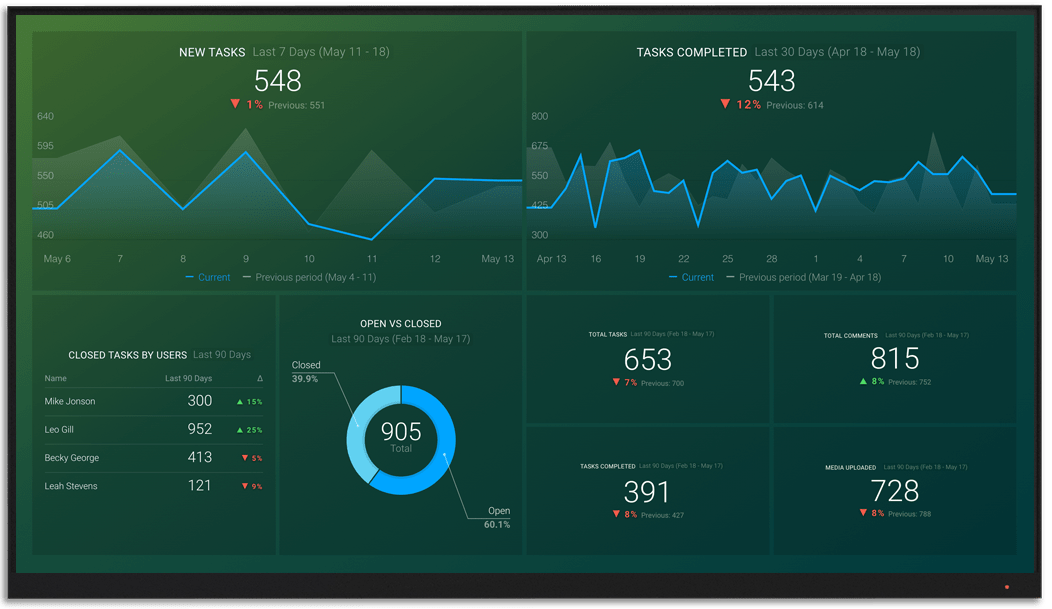 Wrike metrics and KPI visualization on Databox big screen dashboard