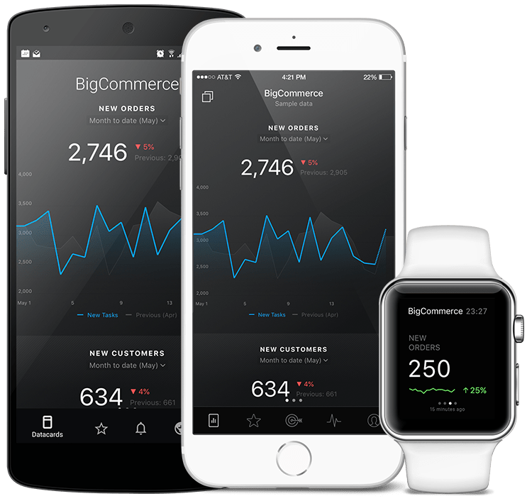 BigCommerce metrics and KPI visualization in Databox native mobile app