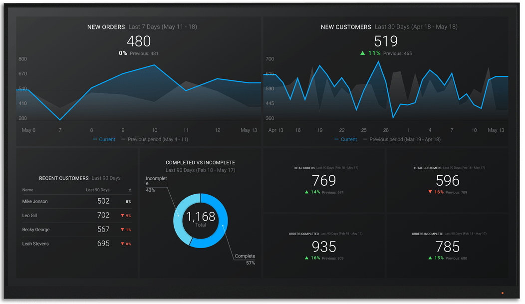 BigCommerce metrics and KPI visualization on Databox big screen dashboard