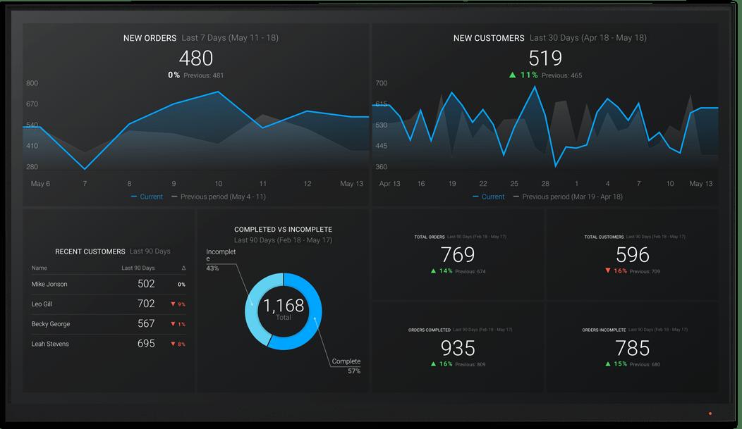 BigCommerce metrics and KPI visualization on Databox big screen dashboard