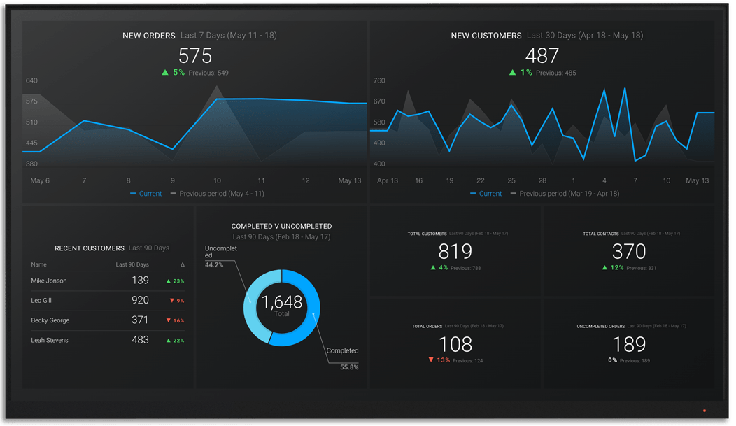 AmazonSellerCentral metrics and KPI visualization on Databox big screen dashboard