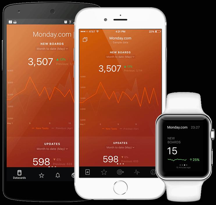 MondayCom metrics and KPI visualization in Databox native mobile app