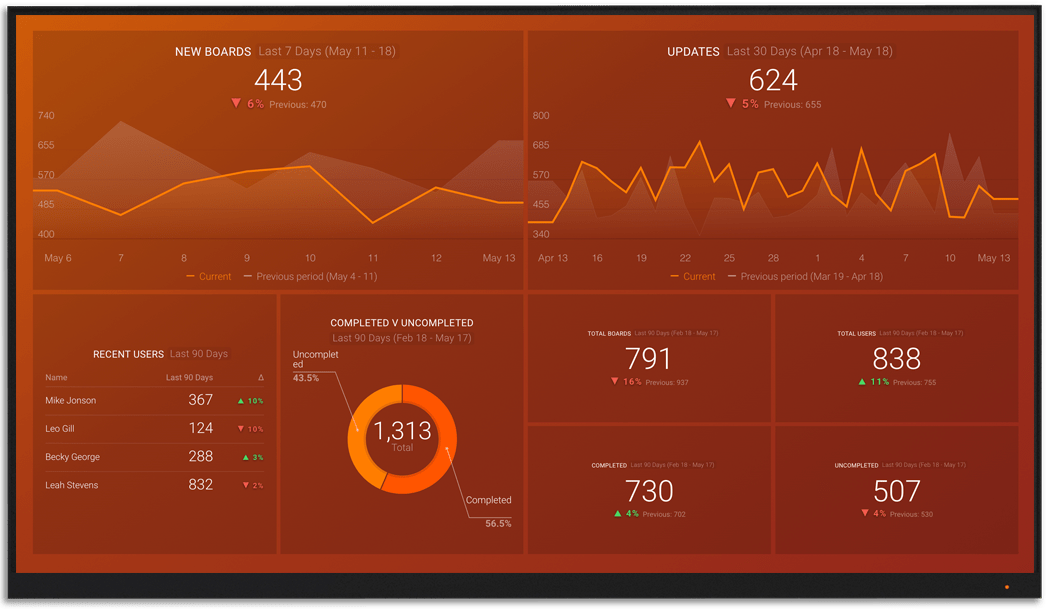 MondayCom metrics and KPI visualization on Databox big screen dashboard