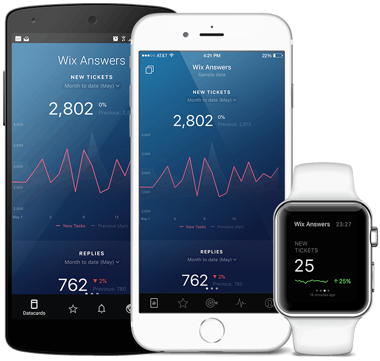 WixAnswers metrics and KPI visualization in Databox native mobile app