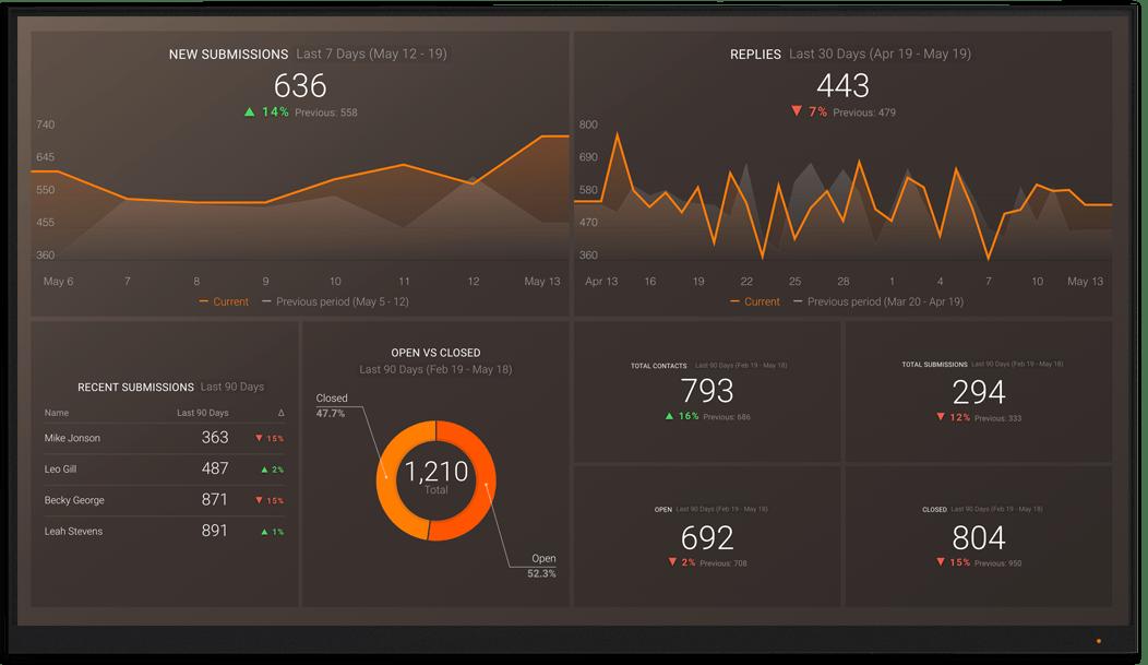 JotForm metrics and KPI visualization on Databox big screen dashboard