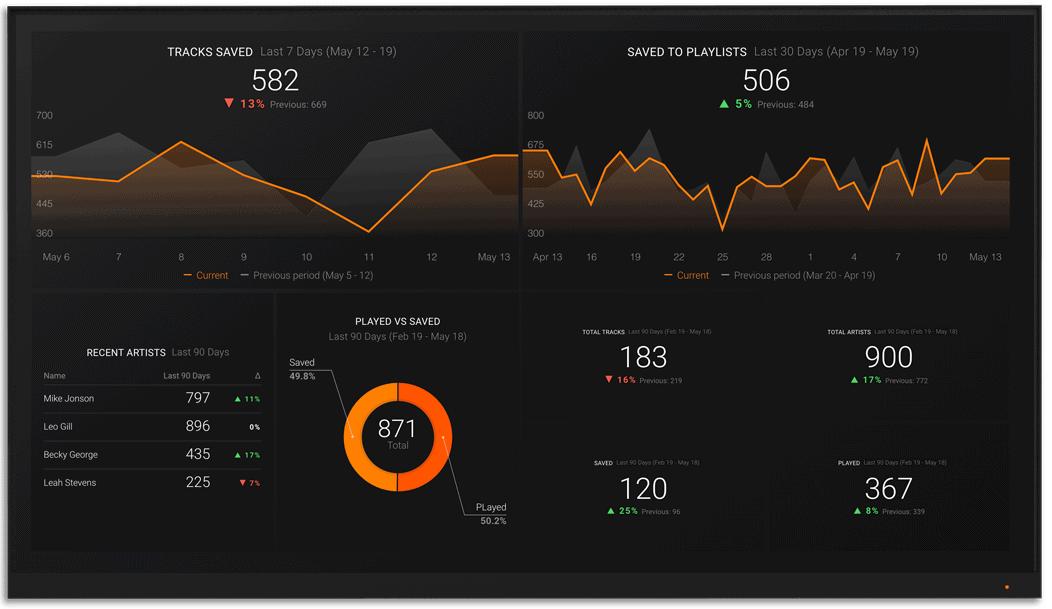 Spotify metrics and KPI visualization on Databox big screen dashboard