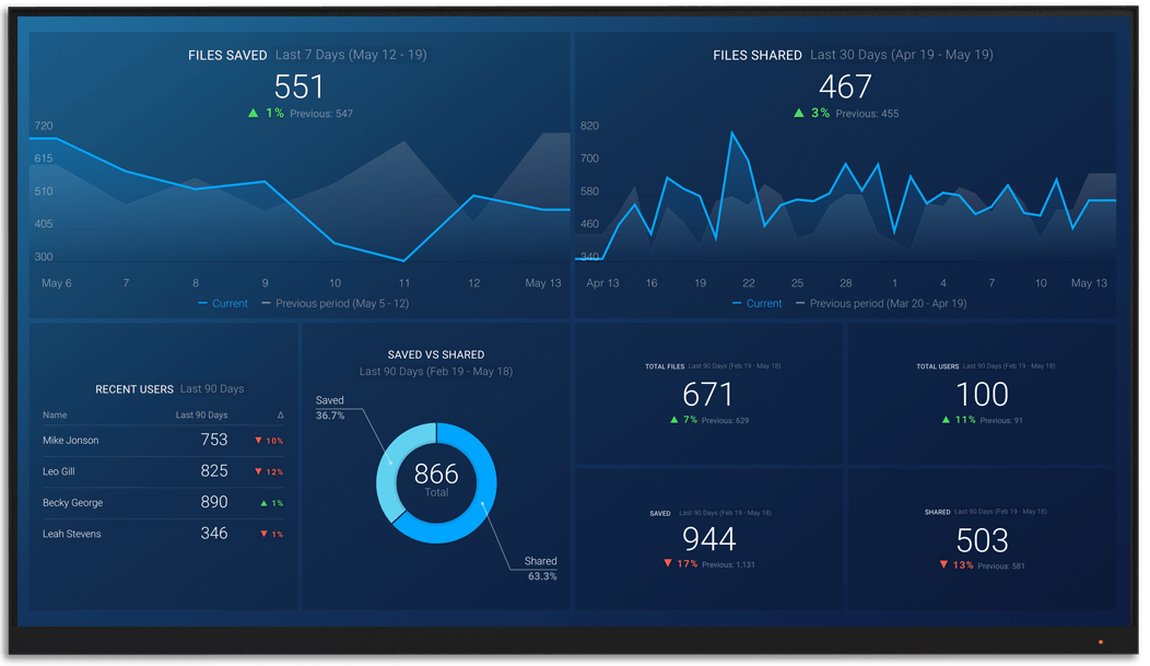Dropbox metrics and KPI visualization on Databox big screen dashboard