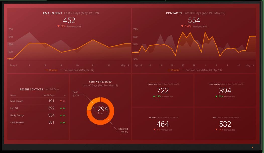 Gmail metrics and KPI visualization on Databox big screen dashboard