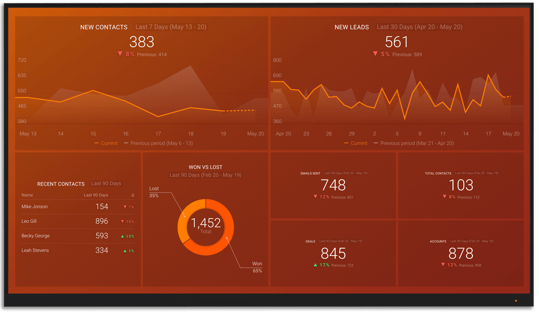 Freshsales metrics and KPI visualization on Databox big screen dashboard
