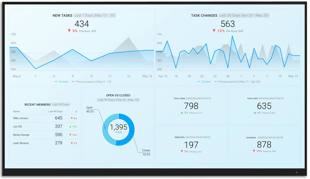 ClickUp metrics and KPI visualization on Databox big screen dashboard