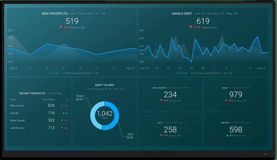 SalesforcePardot metrics and KPI visualization on Databox big screen dashboard