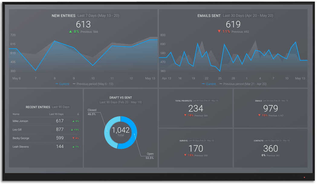 Typeform metrics and KPI visualization on Databox big screen dashboard