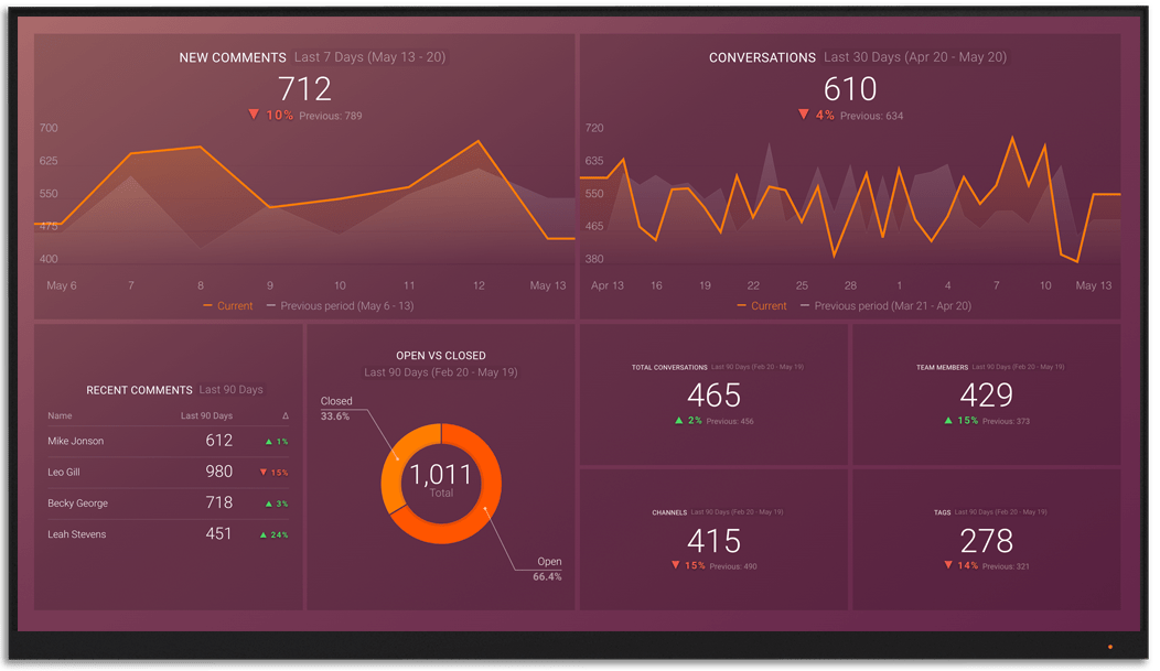 Front metrics and KPI visualization on Databox big screen dashboard