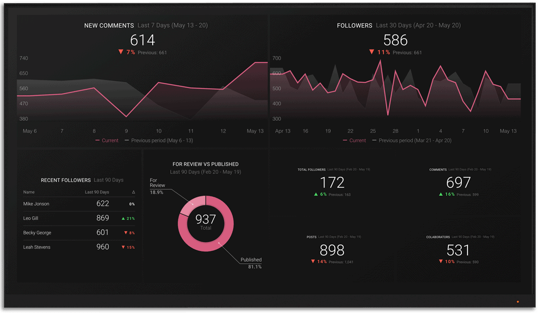 Medium metrics and KPI visualization on Databox big screen dashboard