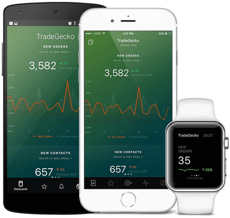 TradeGecko metrics and KPI visualization in Databox native mobile app