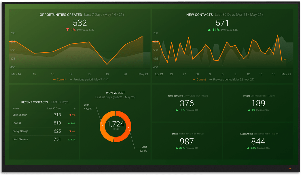 Vtiger metrics and KPI visualization on Databox big screen dashboard