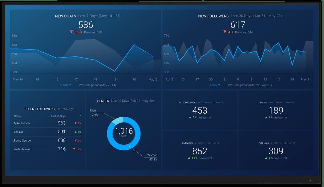 FacebookMesenger metrics and KPI visualization on Databox big screen dashboard