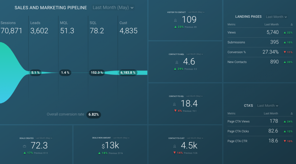 sales pipeline kpis on a dashboard