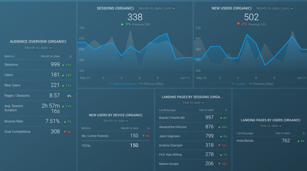 new user organic traffic dashboard