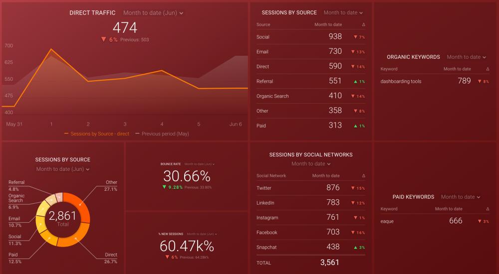 Google Analytics Acquisition Snapshot