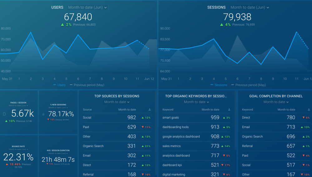 website engagement dashboard