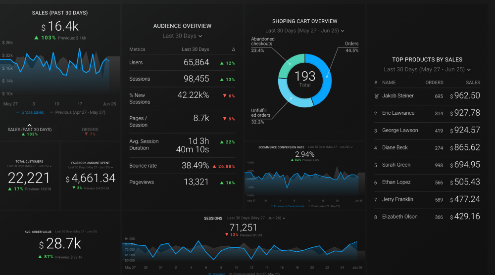 Shopify, Facebook Ads and Google Analytics Dashboard