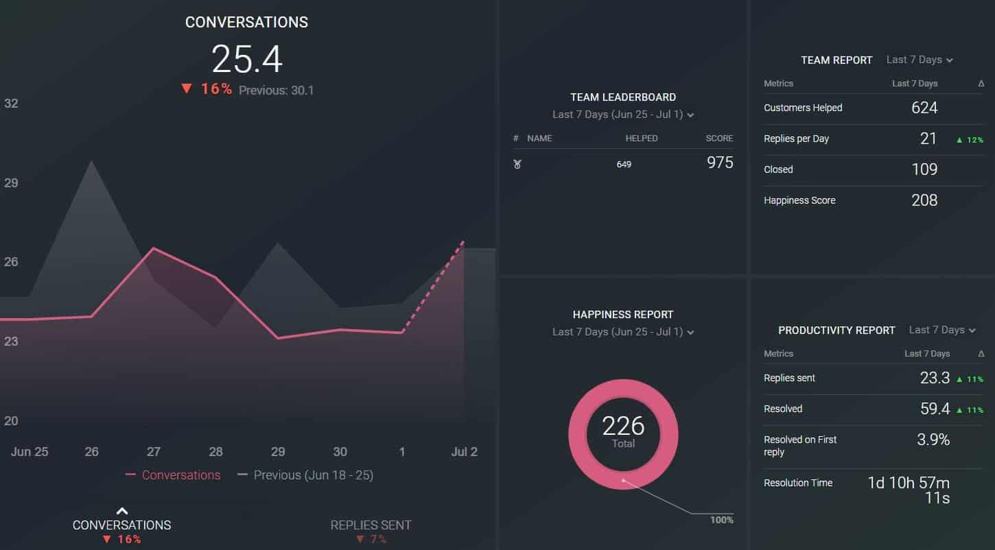 Help Scout insights dashboard