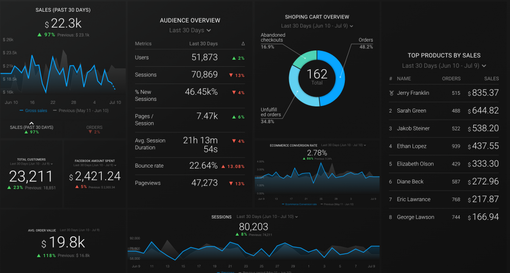 Shopify and Facebook Ads Dashboard